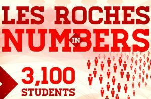 Les Roches in Numbers